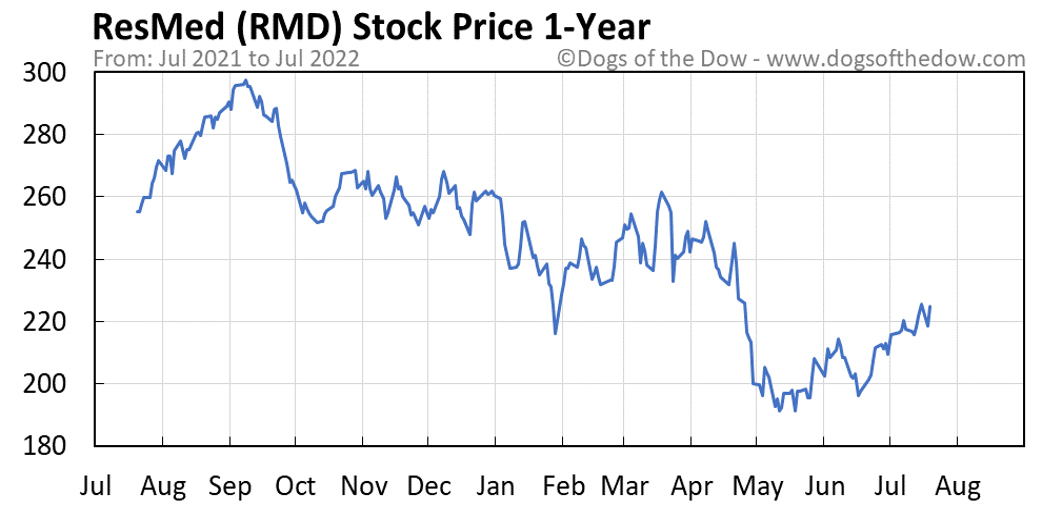 RMD 1-year stock price chart