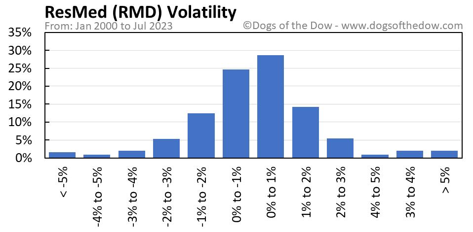 RMD volatility chart