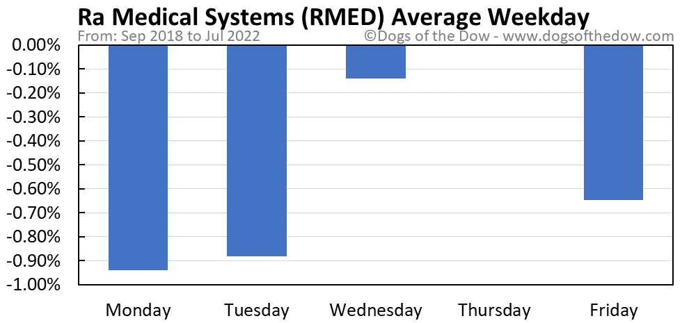 RMED average weekday chart