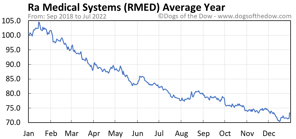 RMED average year chart