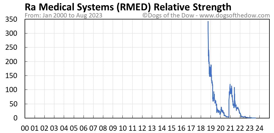 RMED relative strength chart