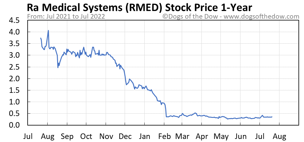 RMED 1-year stock price chart