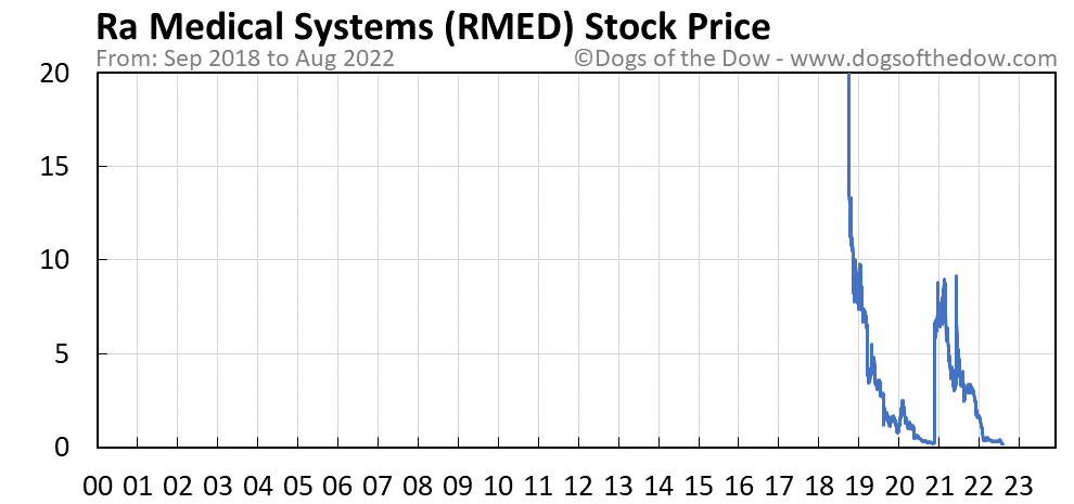 RMED stock price chart