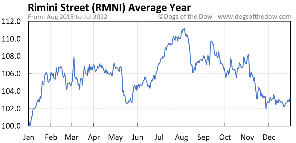 RMNI average year chart