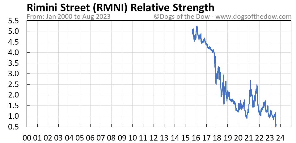 RMNI relative strength chart