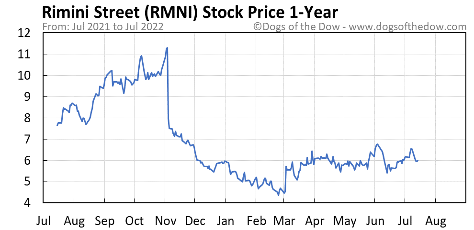 RMNI 1-year stock price chart