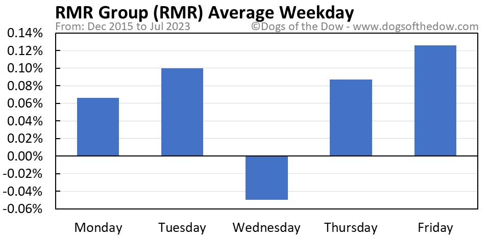 RMR average weekday chart