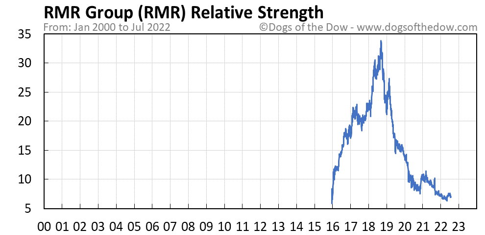 RMR relative strength chart