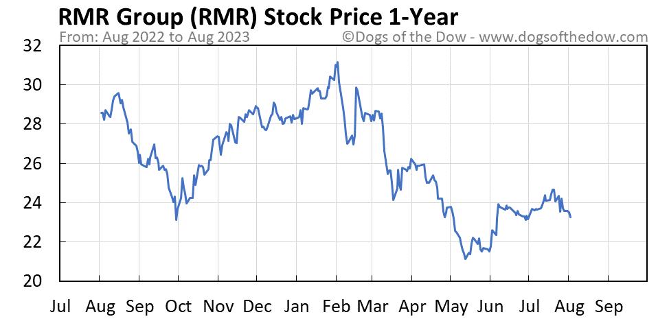RMR 1-year stock price chart
