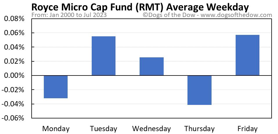 RMT average weekday chart