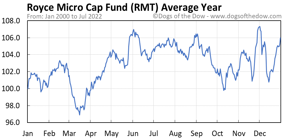 RMT average year chart