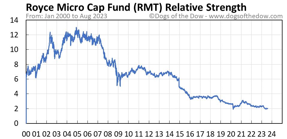 RMT relative strength chart