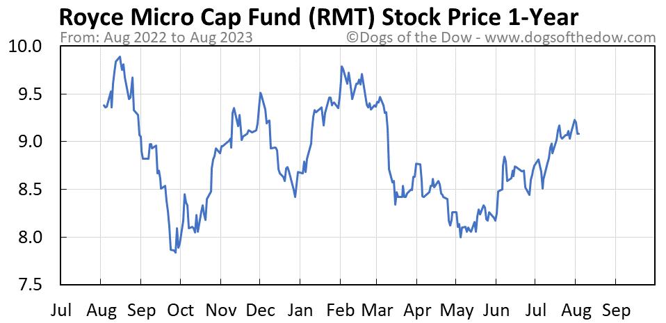 RMT 1-year stock price chart