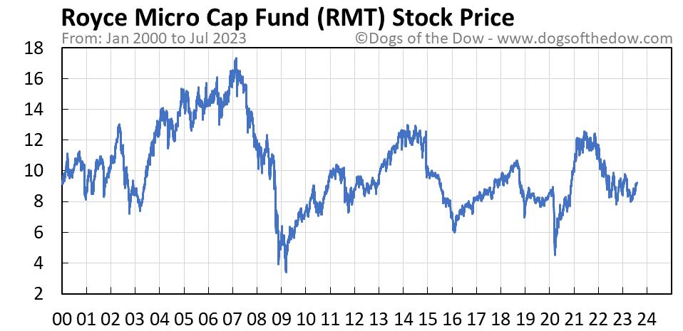 RMT stock price chart