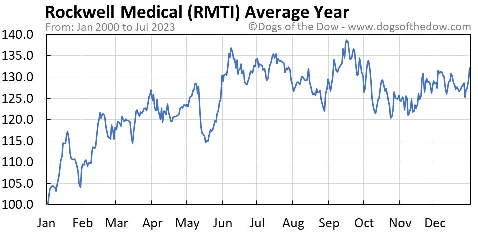RMTI average year chart