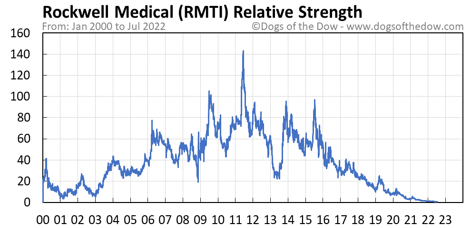 RMTI relative strength chart