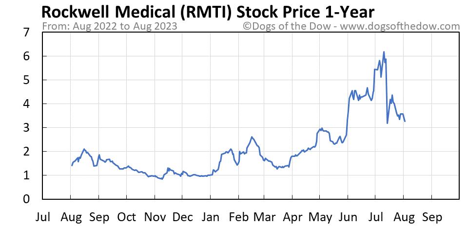 RMTI 1-year stock price chart