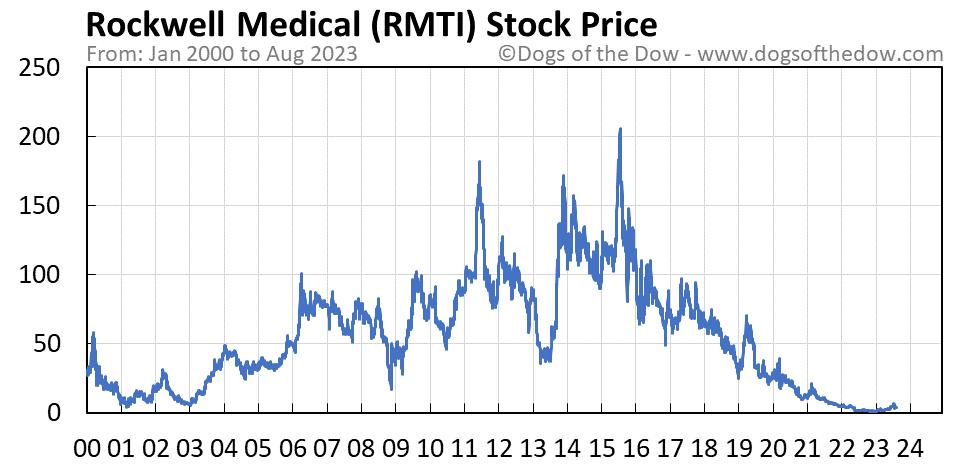 RMTI stock price chart