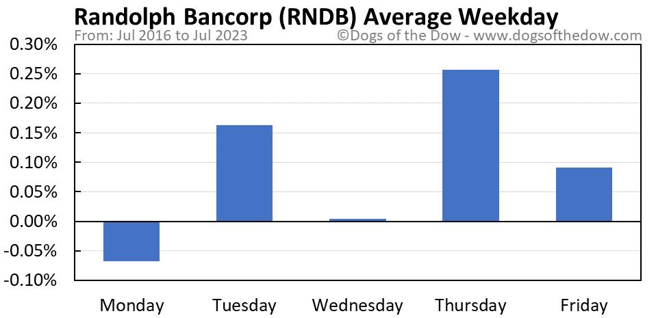 RNDB average weekday chart