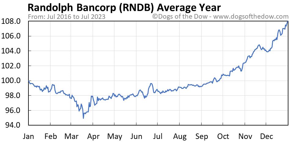 RNDB average year chart