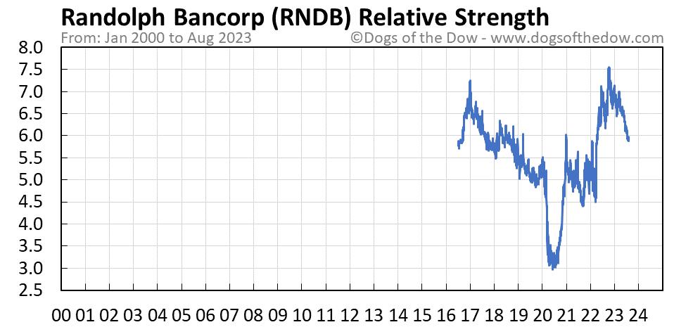 RNDB relative strength chart
