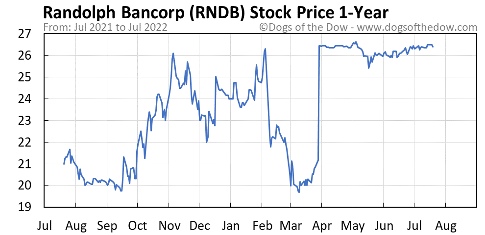 RNDB 1-year stock price chart