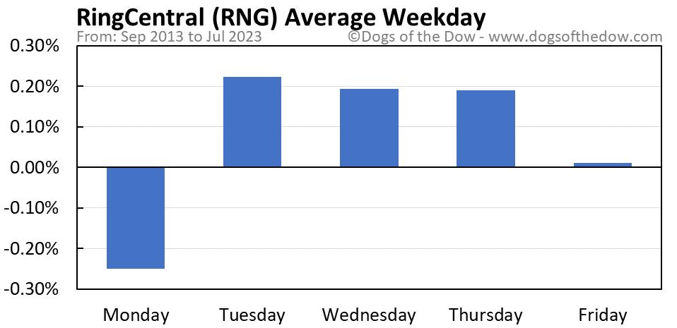 RNG average weekday chart