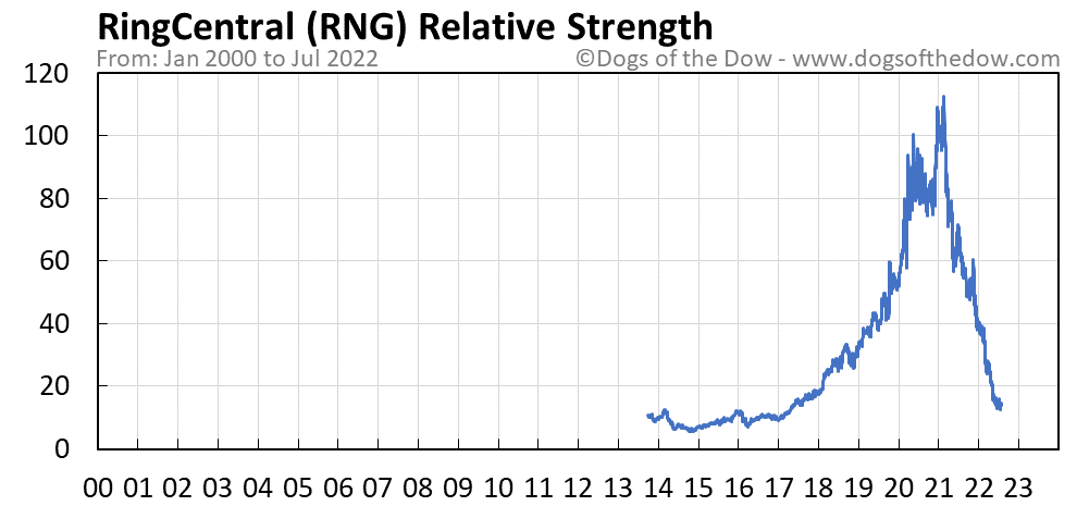 RNG relative strength chart