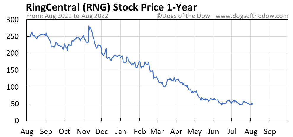RNG 1-year stock price chart