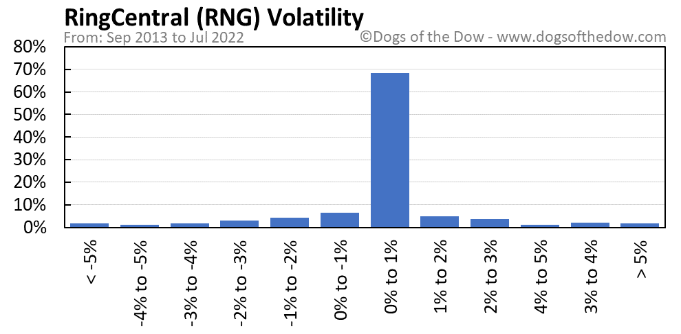 RNG volatility chart