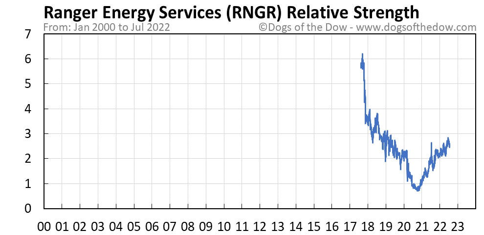 RNGR relative strength chart