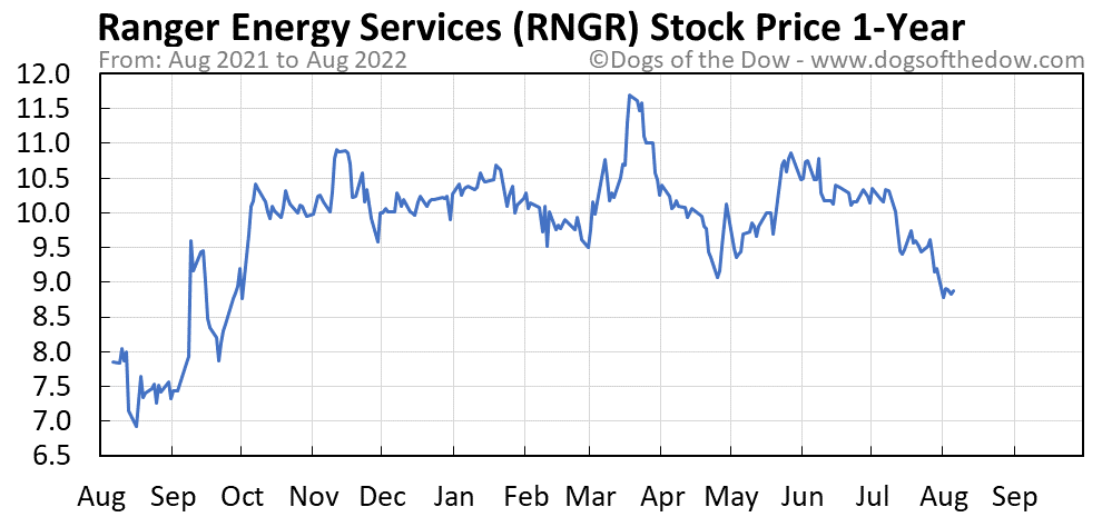 RNGR 1-year stock price chart