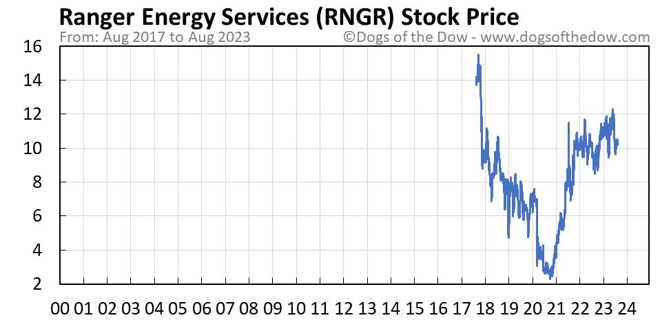 RNGR stock price chart