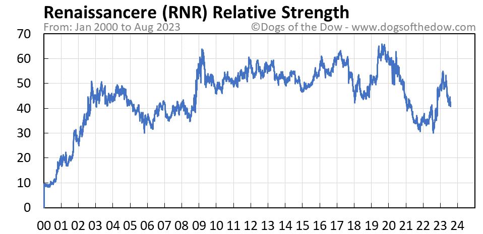 RNR relative strength chart