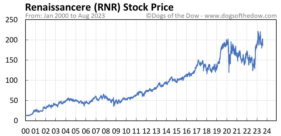 RNR stock price chart