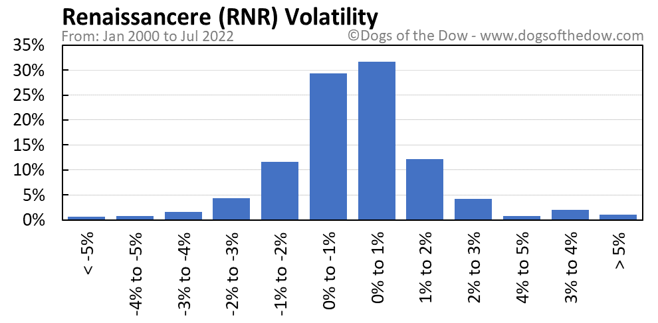 RNR volatility chart