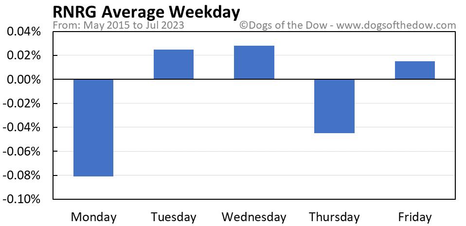 RNRG average weekday chart