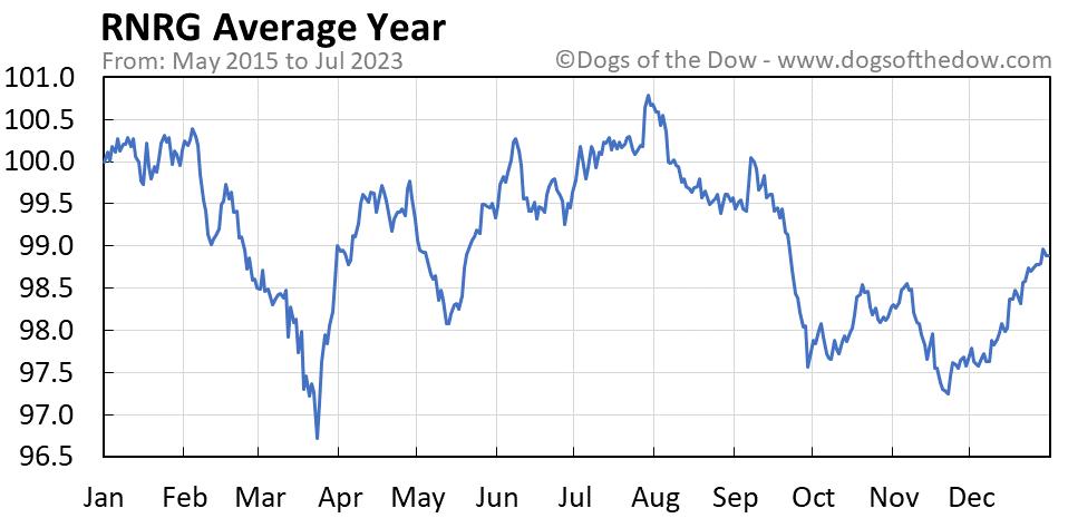 RNRG average year chart