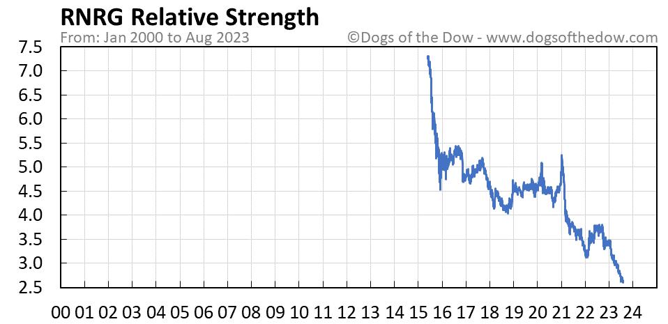RNRG relative strength chart