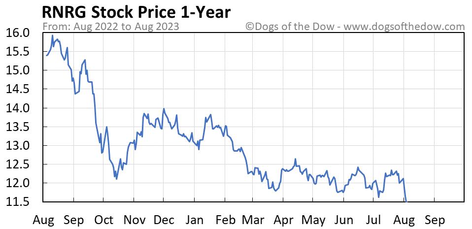 RNRG 1-year stock price chart