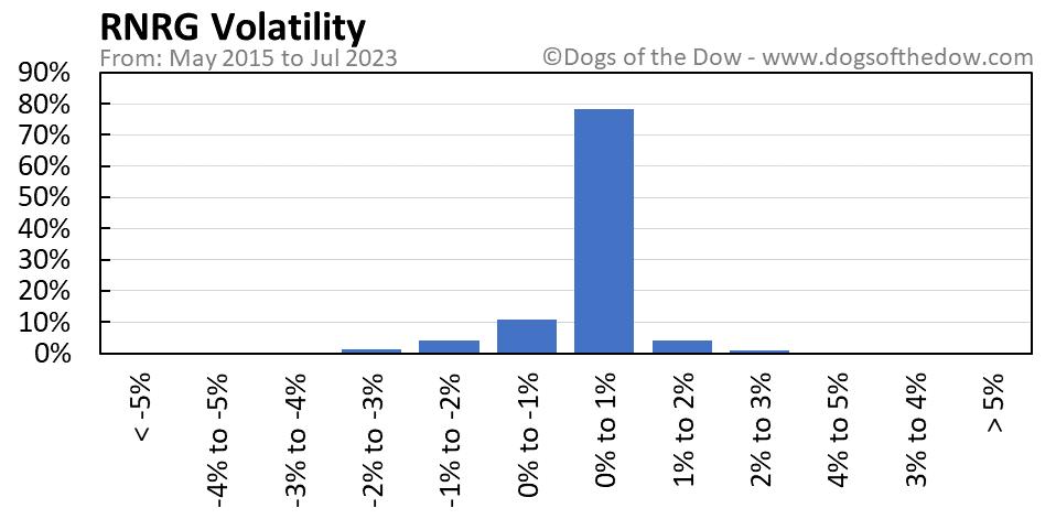 RNRG volatility chart