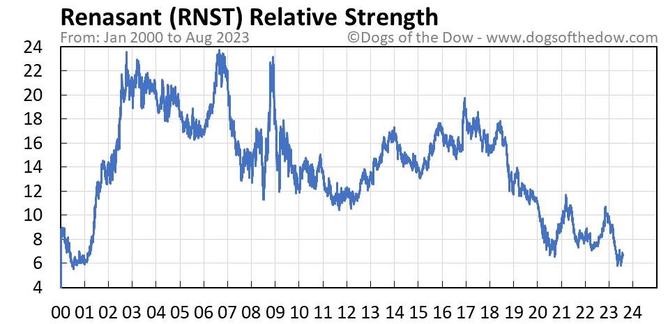 RNST relative strength chart
