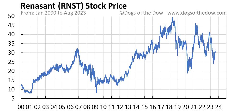 RNST stock price chart