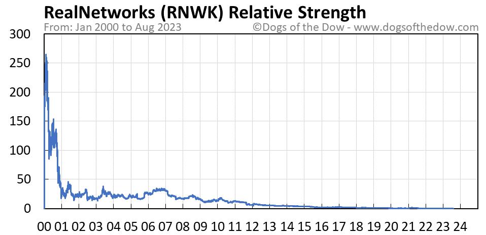 RNWK relative strength chart
