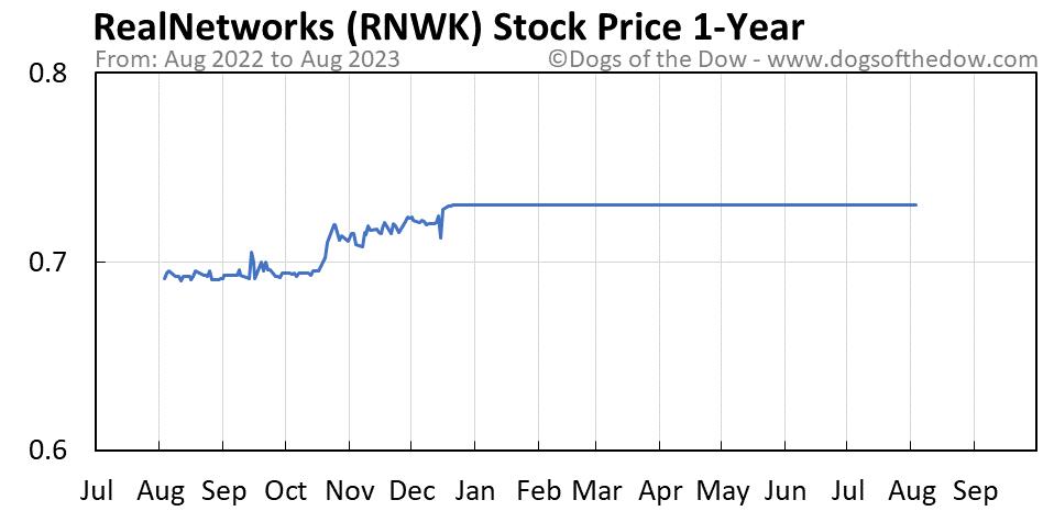RNWK 1-year stock price chart