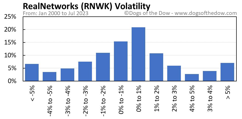 RNWK volatility chart