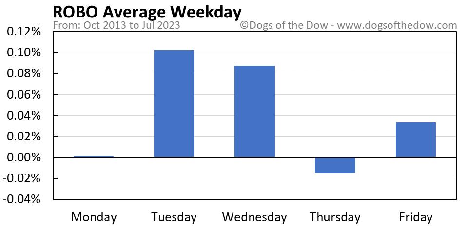 ROBO average weekday chart
