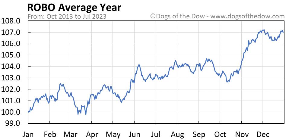 ROBO average year chart