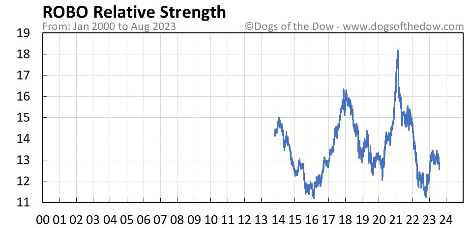 ROBO relative strength chart