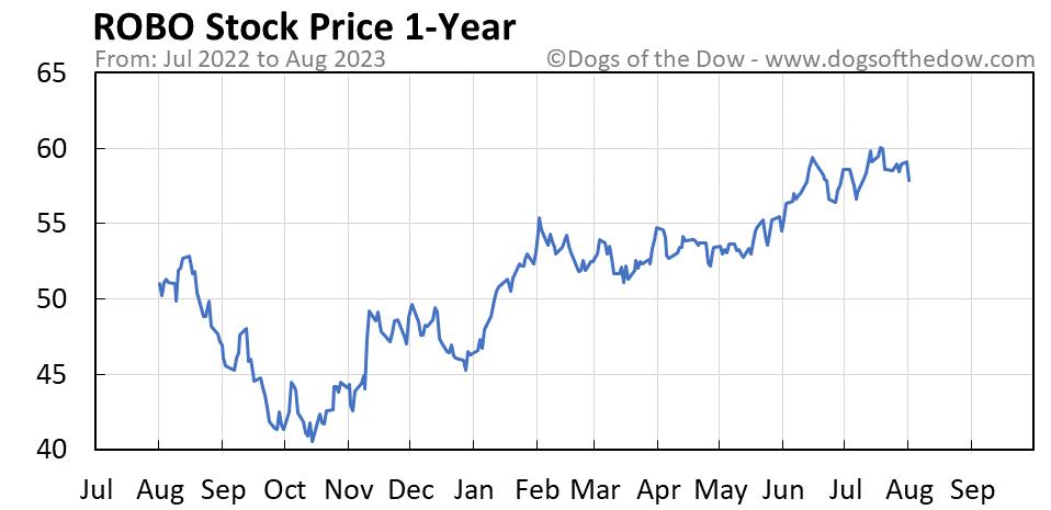 ROBO 1-year stock price chart